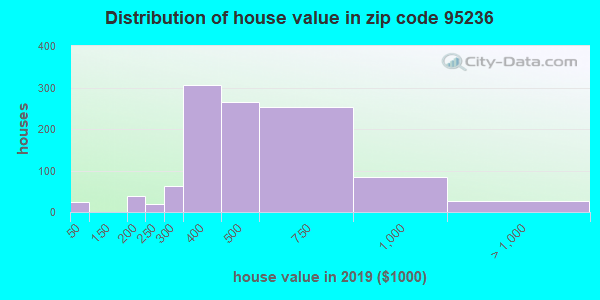 Zip code 95236 house/condo values in 2010