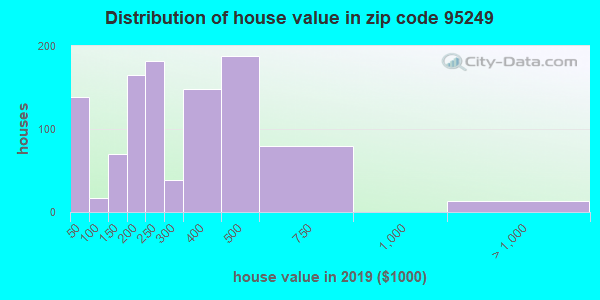 Zip code 95249 house/condo values in 2010