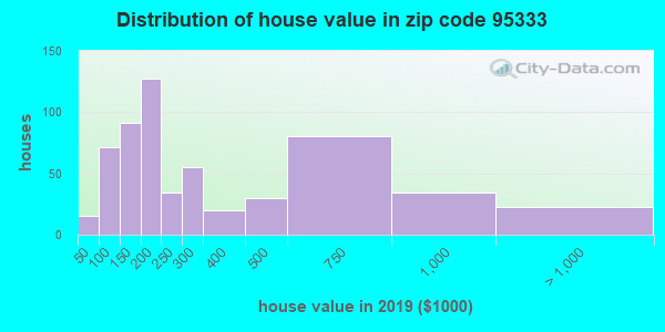 Zip code 95333 house/condo values in 2010