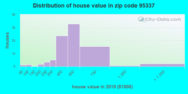Zip code 95337 house/condo values in 2010
