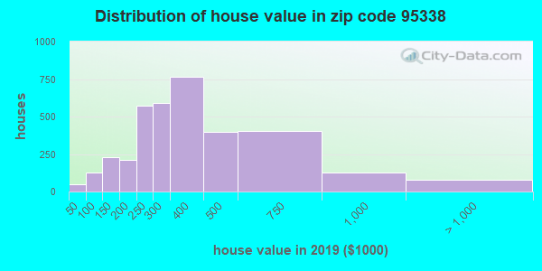 Zip code 95338 house/condo values in 2010
