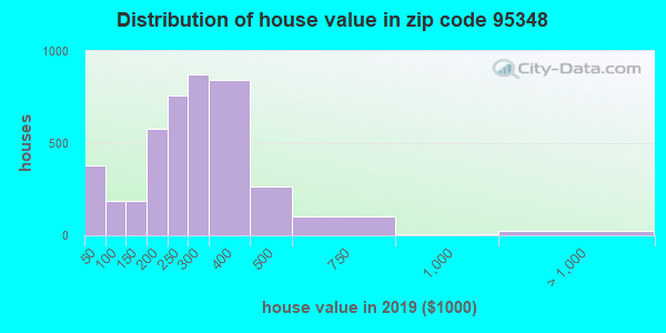 Zip code 95348 house/condo values in 2010