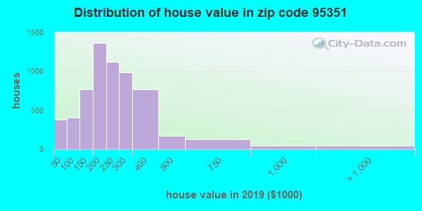 Zip code 95351 house/condo values in 2010