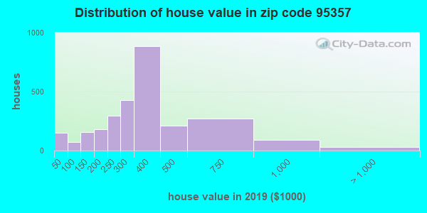 Zip code 95357 house/condo values in 2010