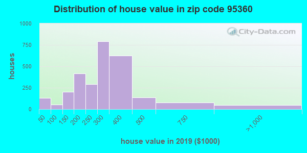 Zip code 95360 house/condo values in 2010