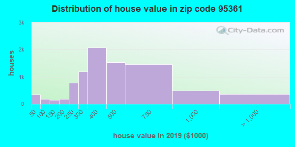 Zip code 95361 house/condo values in 2010