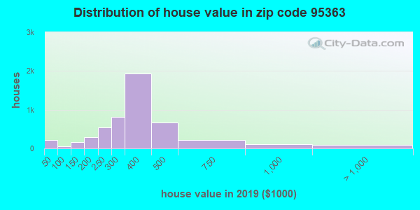 Estimate of home value of owner-occupied houses/condos in 2016 in zip code 95363