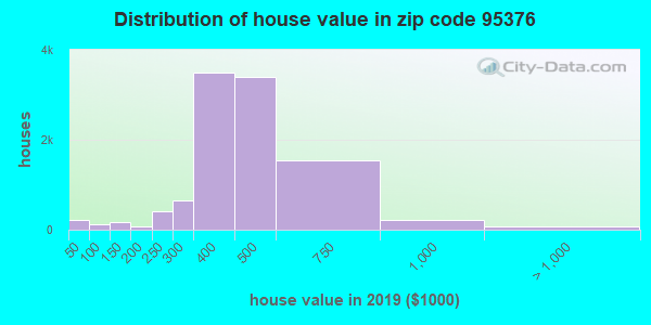 Zip code 95376 house/condo values in 2010