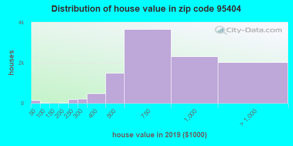 Estimate of home value of owner-occupied houses/condos in 2016 in zip code 95404
