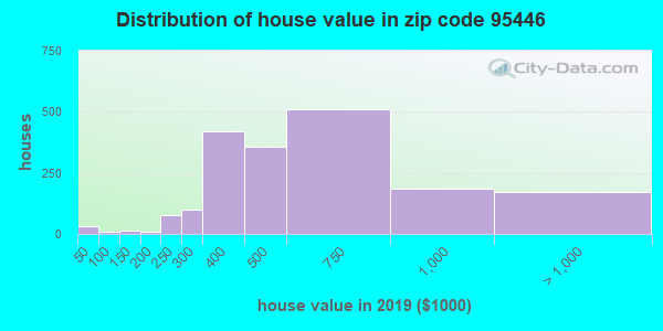 Zip code 95446 house/condo values in 2010