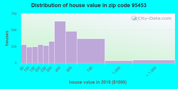 Zip code 95453 house/condo values in 2010