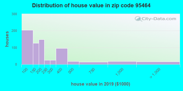 Zip code 95464 house/condo values in 2010