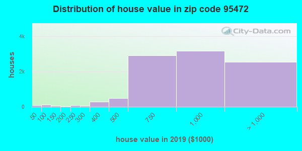 Zip code 95472 house/condo values in 2010