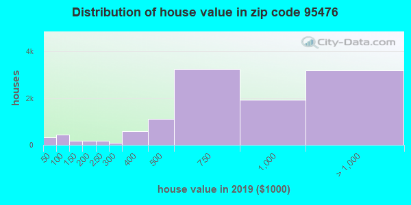 Zip code 95476 house/condo values in 2010