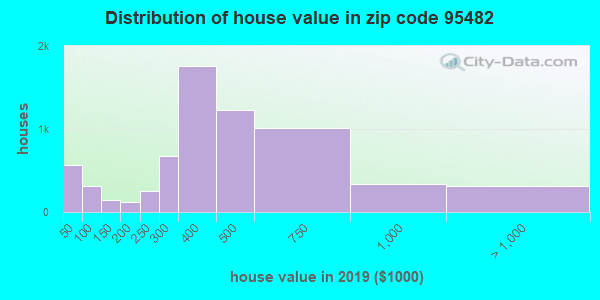 Zip code 95482 house/condo values in 2011