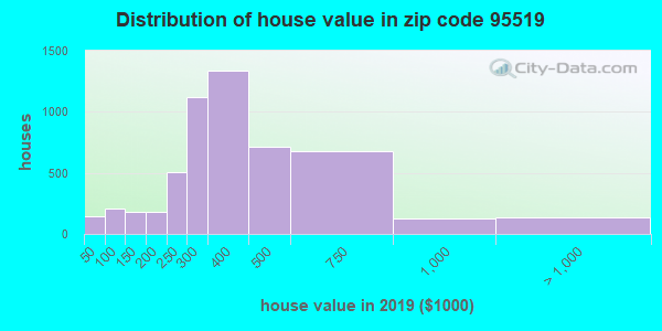 Zip code 95519 house/condo values in 2010