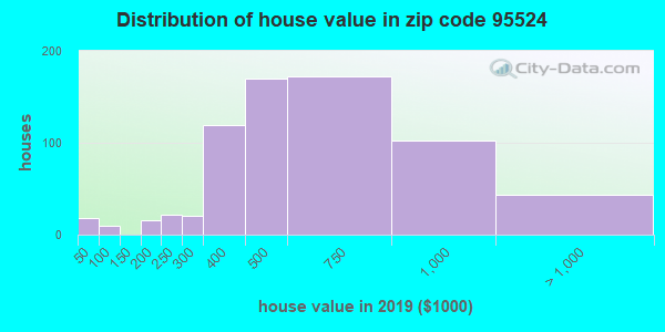Zip code 95524 house/condo values in 2010