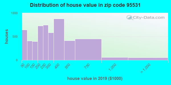 Zip code 95531 house/condo values in 2011