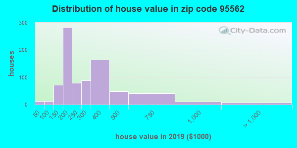 Zip code 95562 house/condo values in 2010