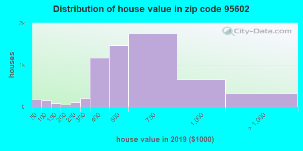 Zip code 95602 house/condo values in 2010