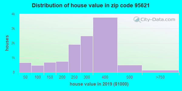 Zip code 95621 house/condo values in 2010