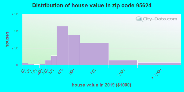 Zip code 95624 house/condo values in 2010