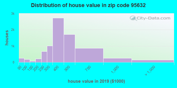 Zip code 95632 house/condo values in 2010