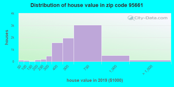 Zip code 95661 house/condo values in 2010