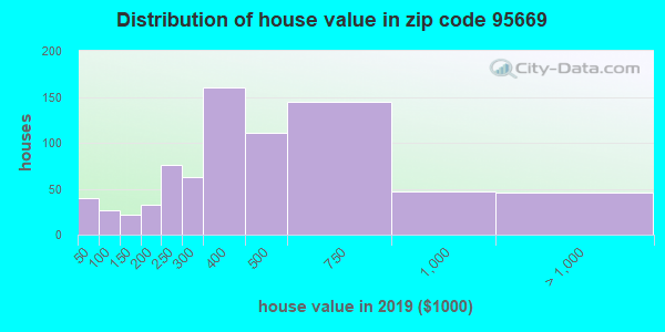 Zip code 95669 house/condo values in 2010