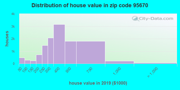 Zip code 95670 house/condo values in 2010