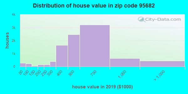 Zip code 95682 house/condo values in 2011