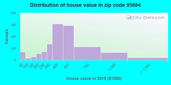 Zip code 95684 house/condo values in 2010