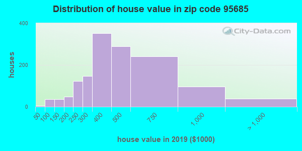 Zip code 95685 house/condo values in 2010