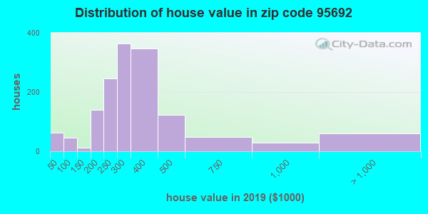 Zip code 95692 house/condo values in 2010
