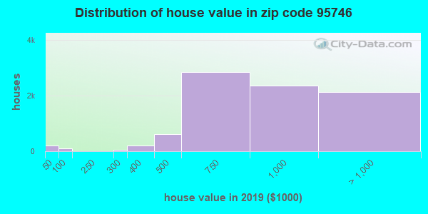 Zip code 95746 house/condo values in 2010