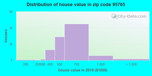 Zip code 95765 house/condo values in 2010