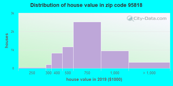 Zip code 95818 house/condo values in 2010