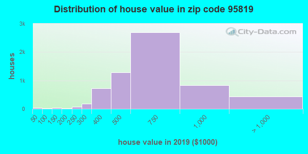 Zip code 95819 house/condo values in 2010