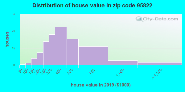 Zip code 95822 house/condo values in 2010