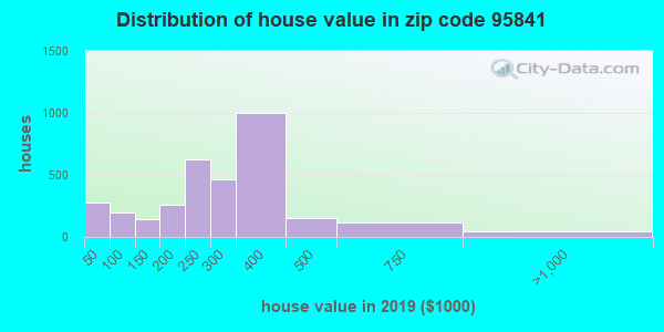 Zip code 95841 house/condo values in 2010