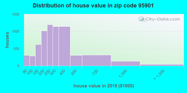 Zip code 95901 house/condo values in 2010