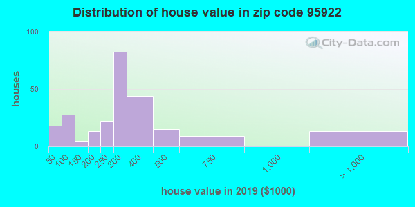 Zip code 95922 house/condo values in 2010