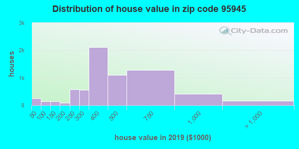 Zip code 95945 house/condo values in 2011
