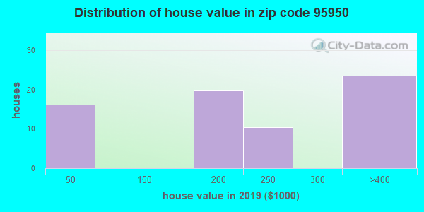 Zip code 95950 house/condo values in 2010