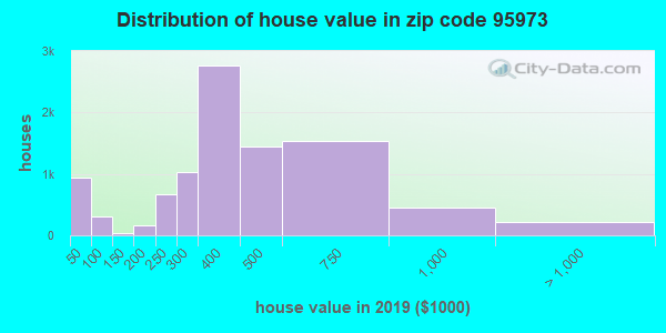 Zip code 95973 house/condo values in 2011