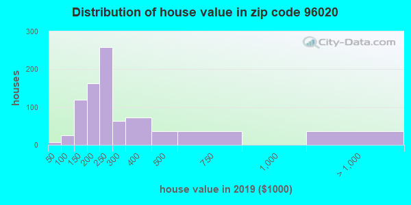 Zip code 96020 house/condo values in 2010