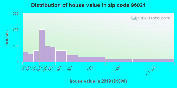 Zip code 96021 house/condo values in 2010