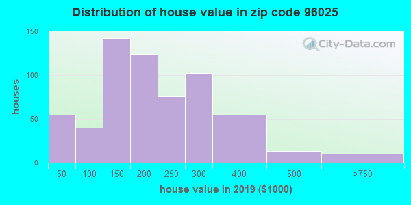Zip code 96025 house/condo values in 2010