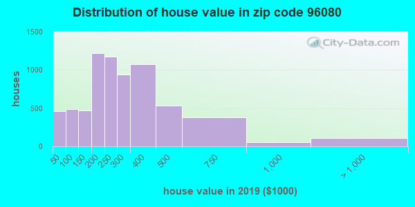 Zip code 96080 house/condo values in 2011