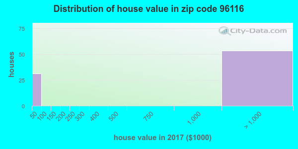 Zip code 96116 house/condo values in 2010